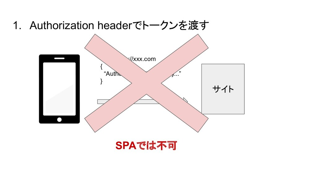 1. Authorization headerでトークンを渡す サイト GET https:/...