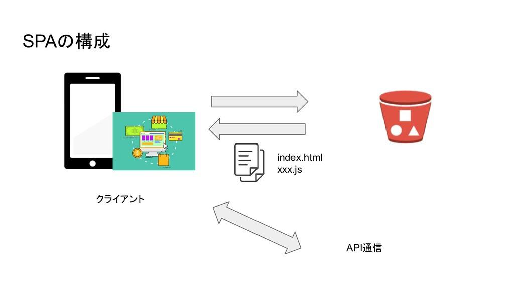 SPAの構成 index.html xxx.js クライアント API通信