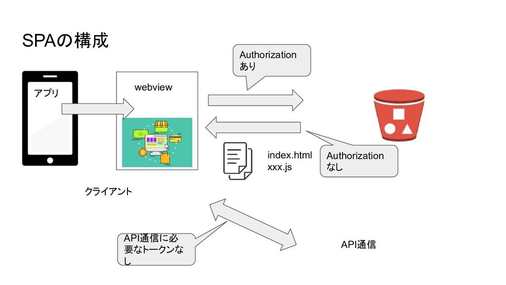 SPAの構成 index.html xxx.js クライアント API通信 webview ア...