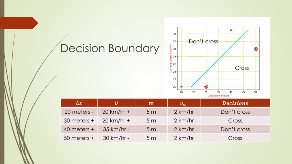 Decision Boundary Cross Don't cross ∆  m   20 m...