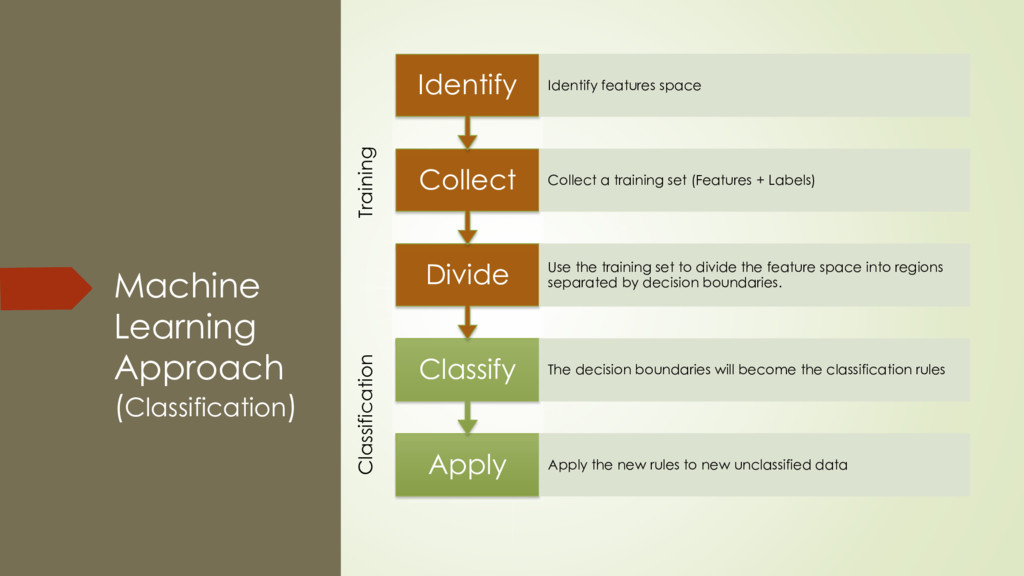 Machine Learning Approach (Classification) Appl...
