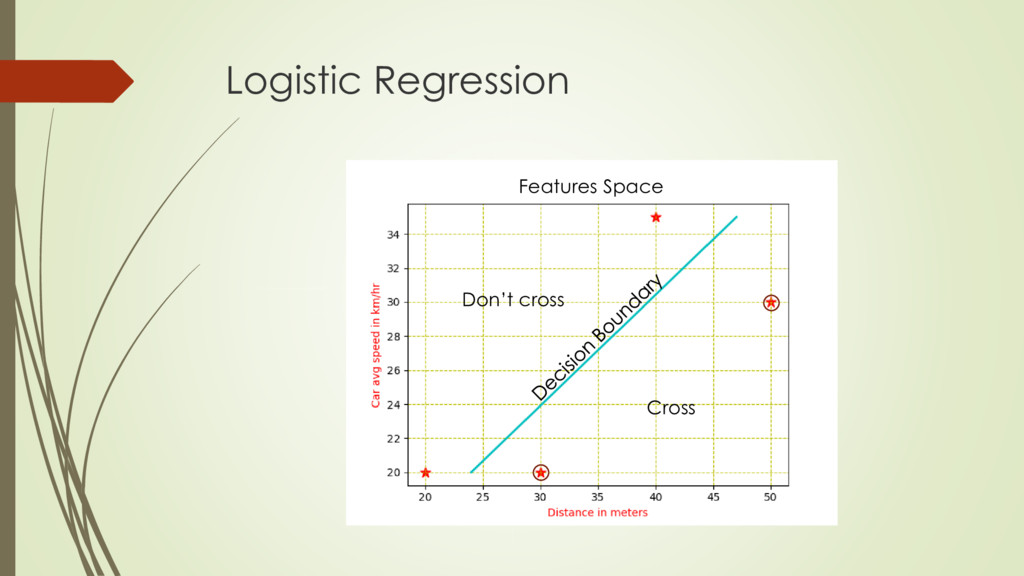 Logistic Regression Features Space Cross Don't ...