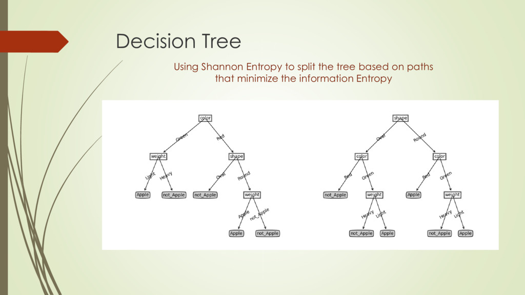 Decision Tree Using Shannon Entropy to split th...