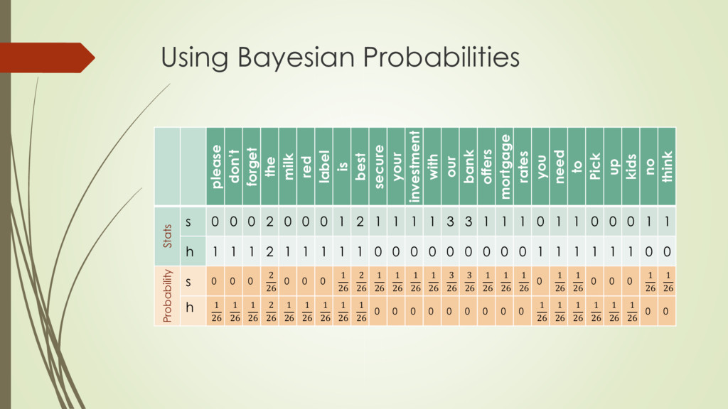 Using Bayesian Probabilities please don't forge...