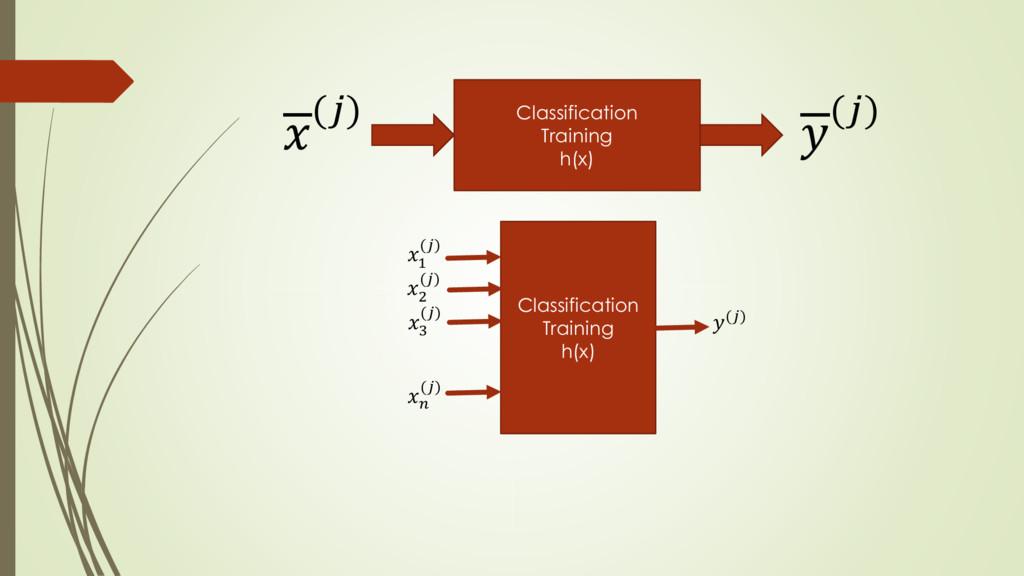 () Classification Training h(x) () Classificati...