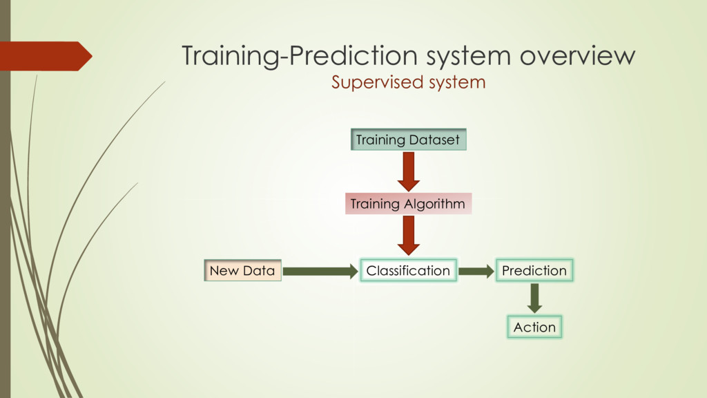 Training-Prediction system overview Supervised ...