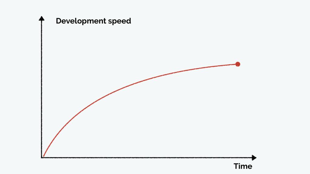 Time Development speed