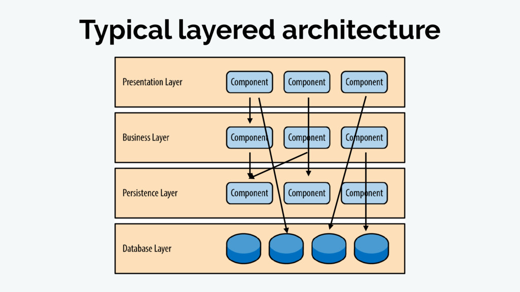 Typical layered architecture