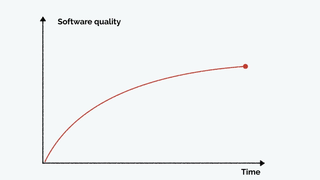 Time Software quality
