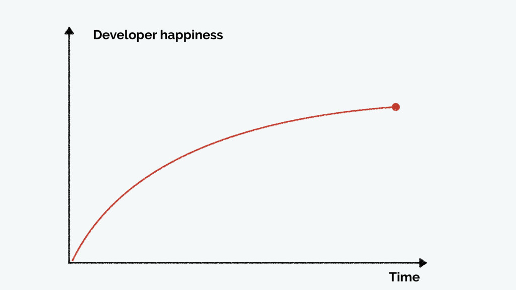 Time Developer happiness