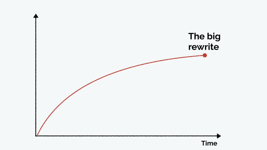 Time The big rewrite