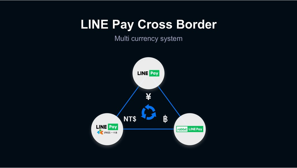 LINE Pay Cross Border Multi currency system ¥ N...