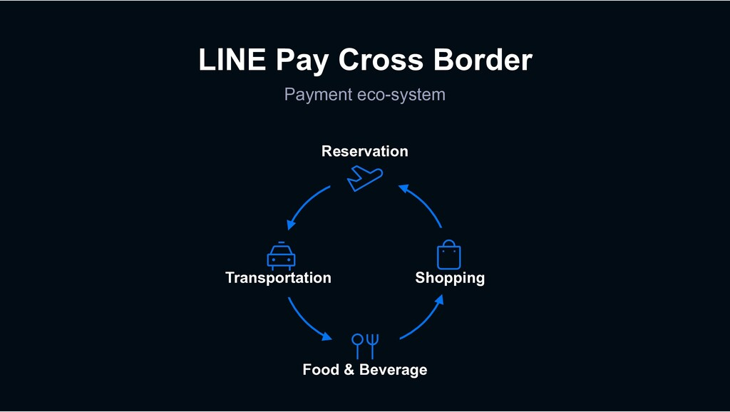 LINE Pay Cross Border Payment eco-system Reserv...