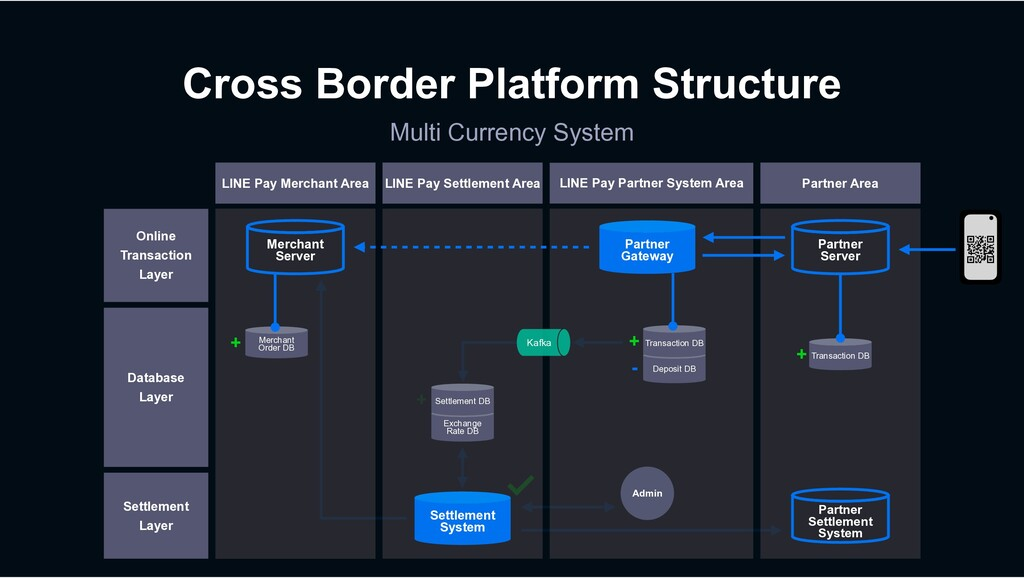 Cross Border Platform Structure Multi Currency ...