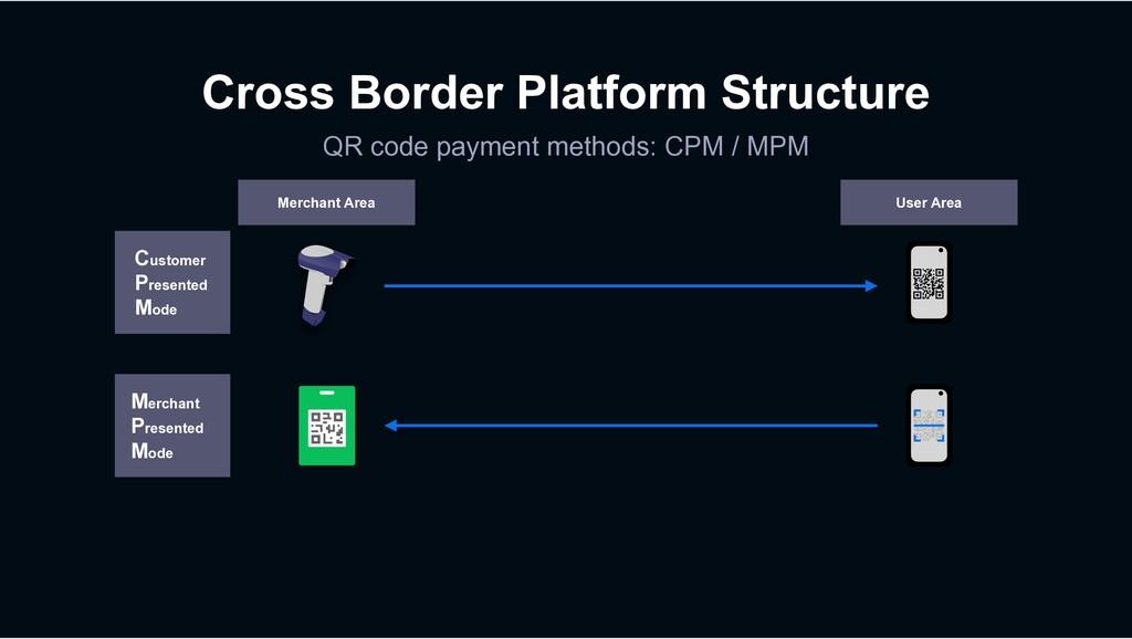 Cross Border Platform Structure QR code payment...
