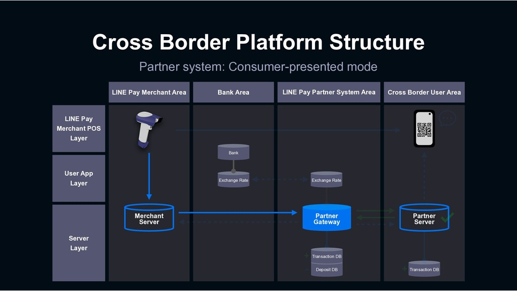 Cross Border Platform Structure Partner system:...