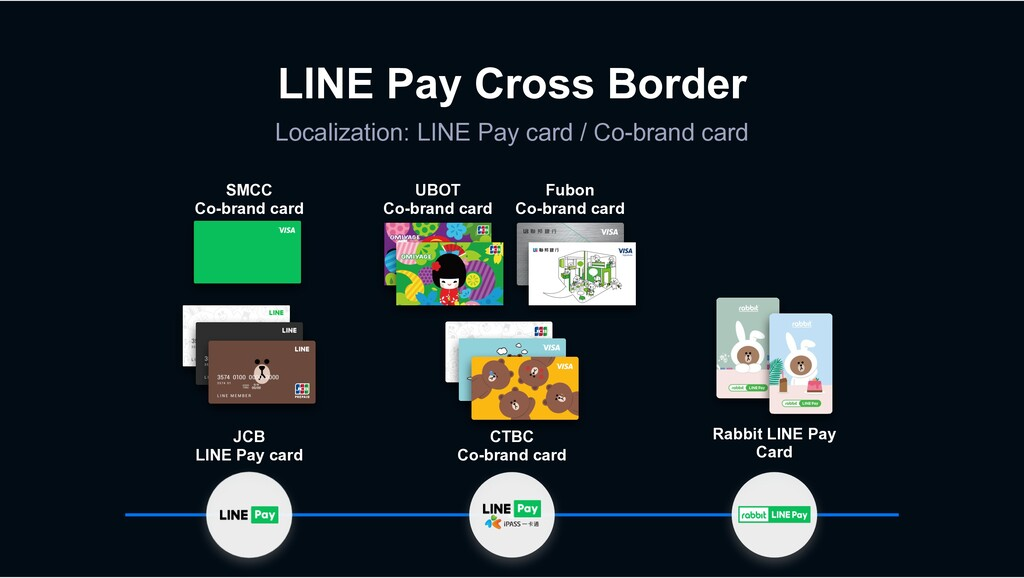 LINE Pay Cross Border Localization: LINE Pay ca...