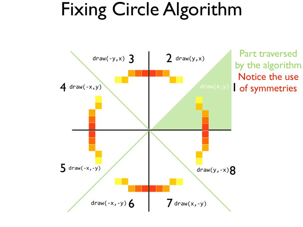 Fixing Circle Algorithm 2 3 6 4 5 1 Part traver...