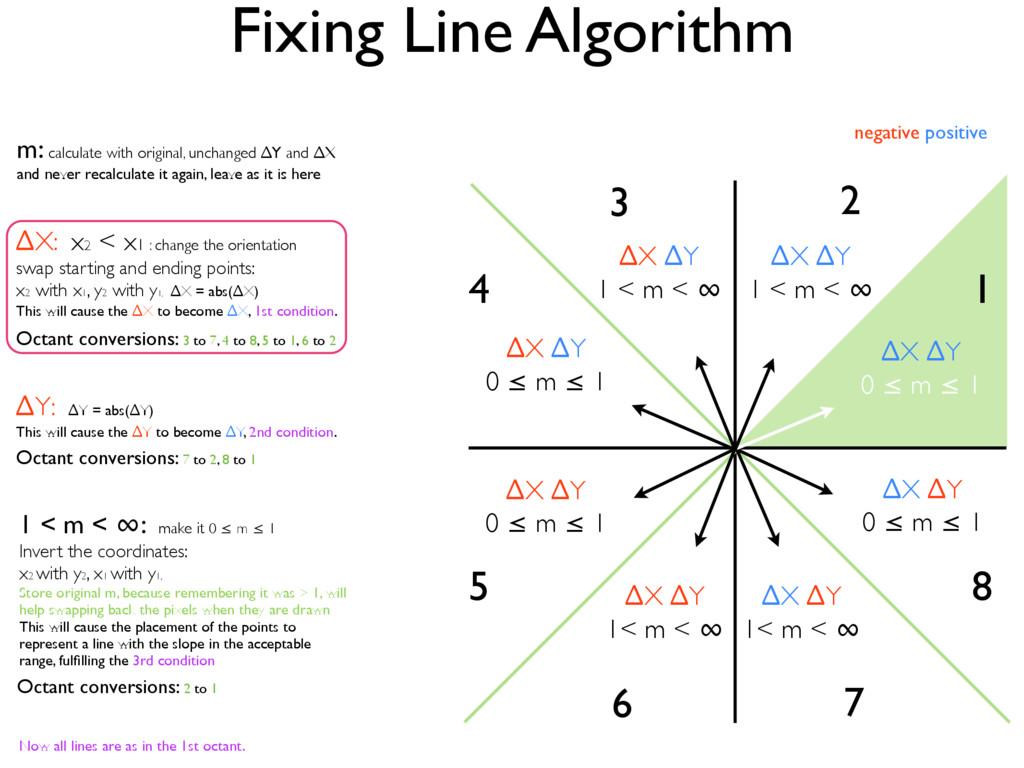 Fixing Line Algorithm ∆X ∆Y 0 ≤ m ≤ 1 2 3 7 6 4...