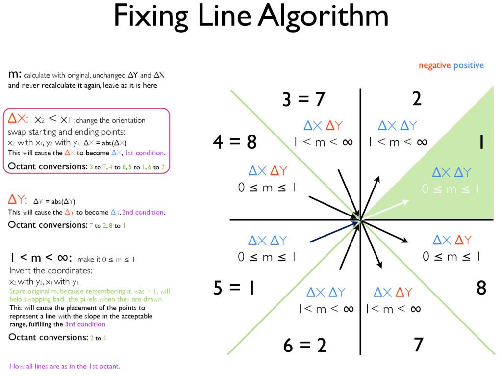 Fixing Line Algorithm ∆X ∆Y 0 ≤ m ≤ 1 2 3 = 7 7...
