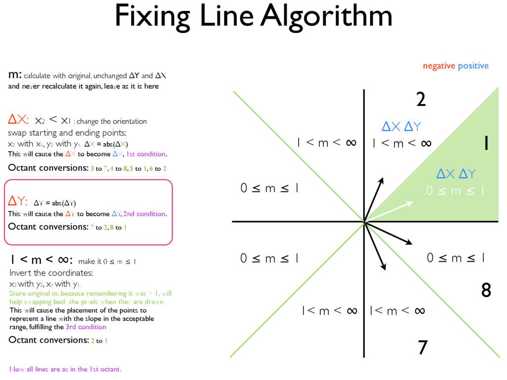Fixing Line Algorithm ∆X ∆Y 0 ≤ m ≤ 1 2 7 8 1 ∆...