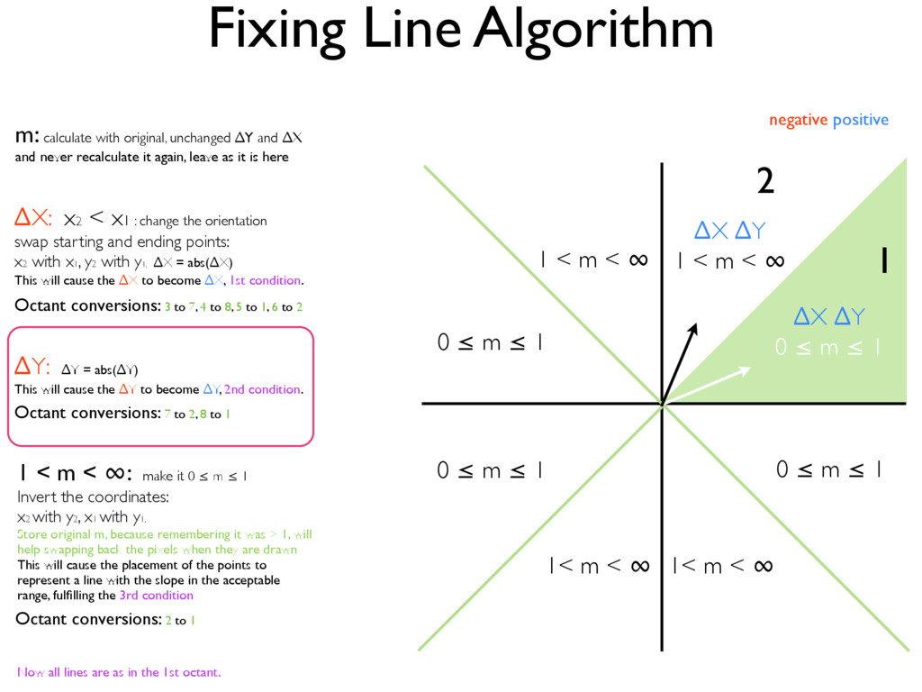 Fixing Line Algorithm ∆X ∆Y 0 ≤ m ≤ 1 2 1 ∆X ∆Y...