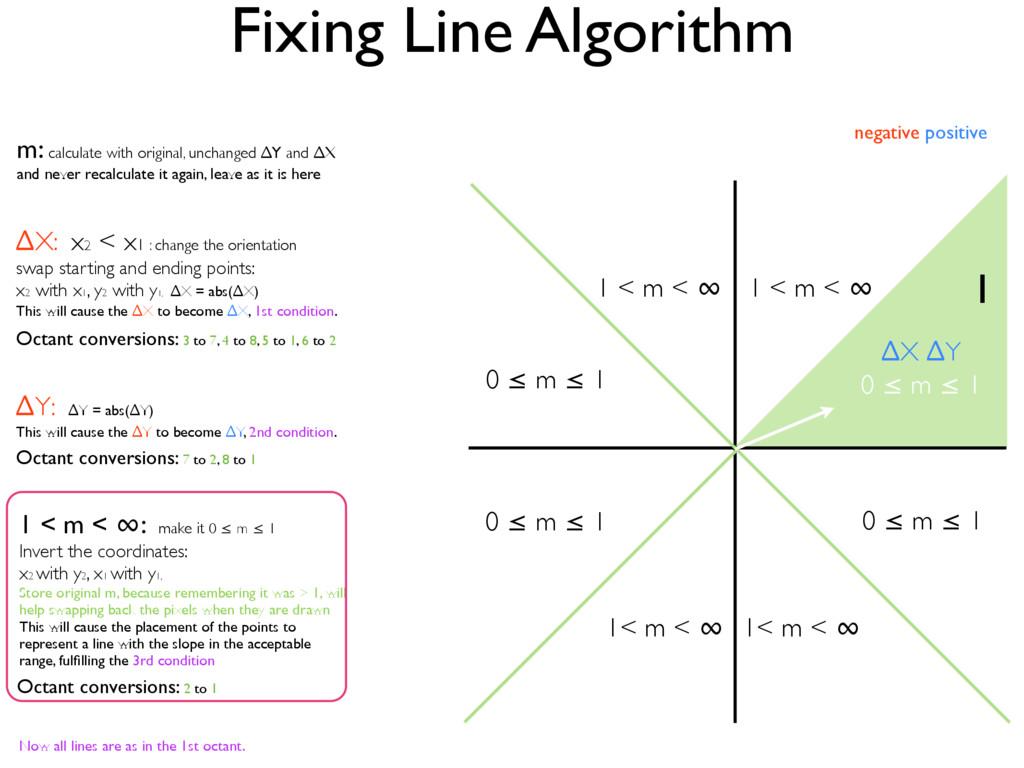 Fixing Line Algorithm ∆X ∆Y 0 ≤ m ≤ 1 1 negativ...