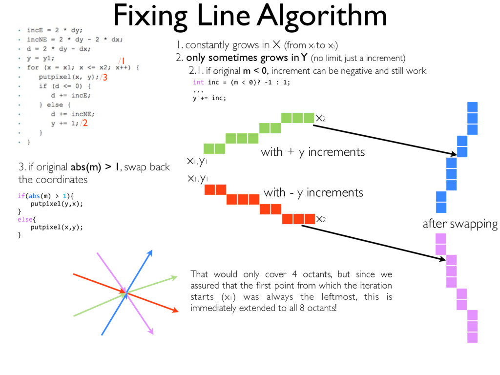 Fixing Line Algorithm 1. constantly grows in X ...