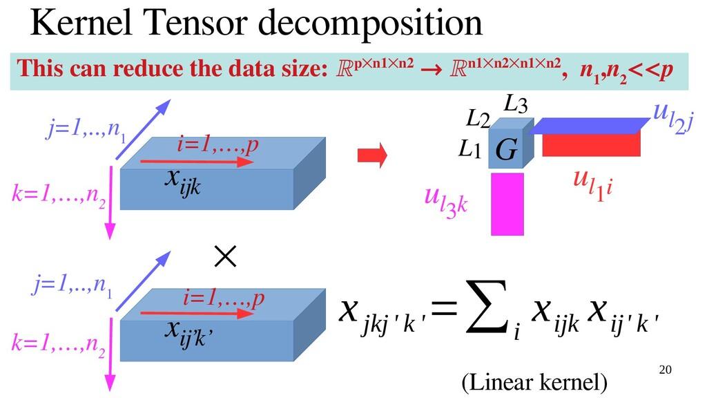20 Kernel Tensor decomposition x ijk G u l1i u ...