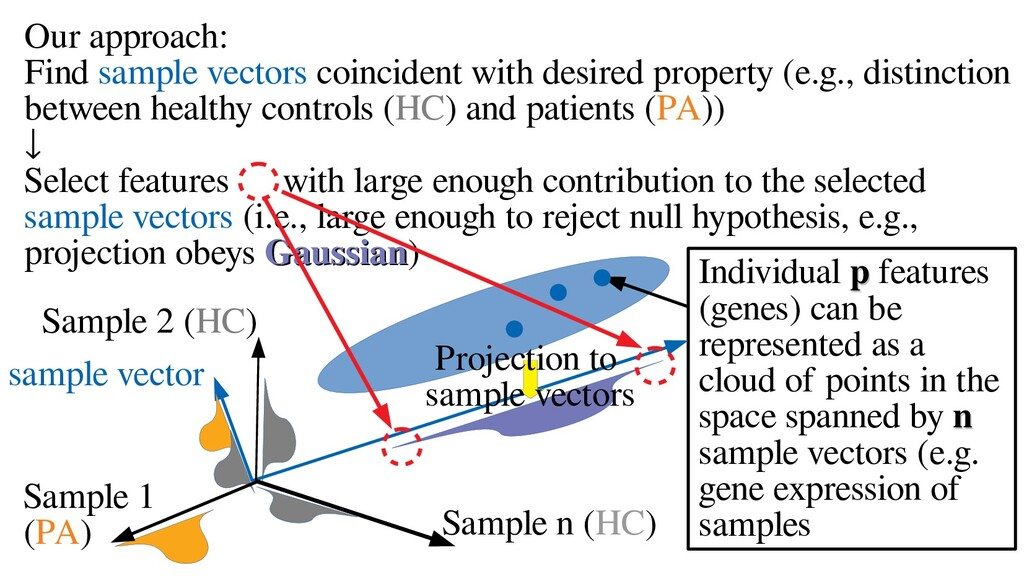 Our approach: Find sample vectors coincident wi...