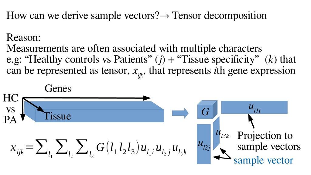 How can we derive sample vectors?→ Tensor decom...