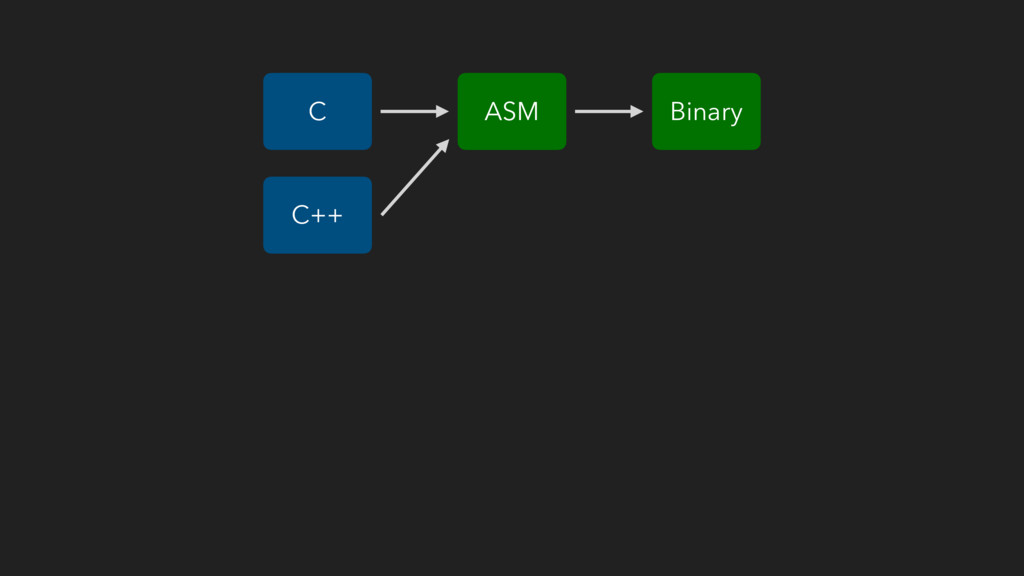 ASM C Binary C++