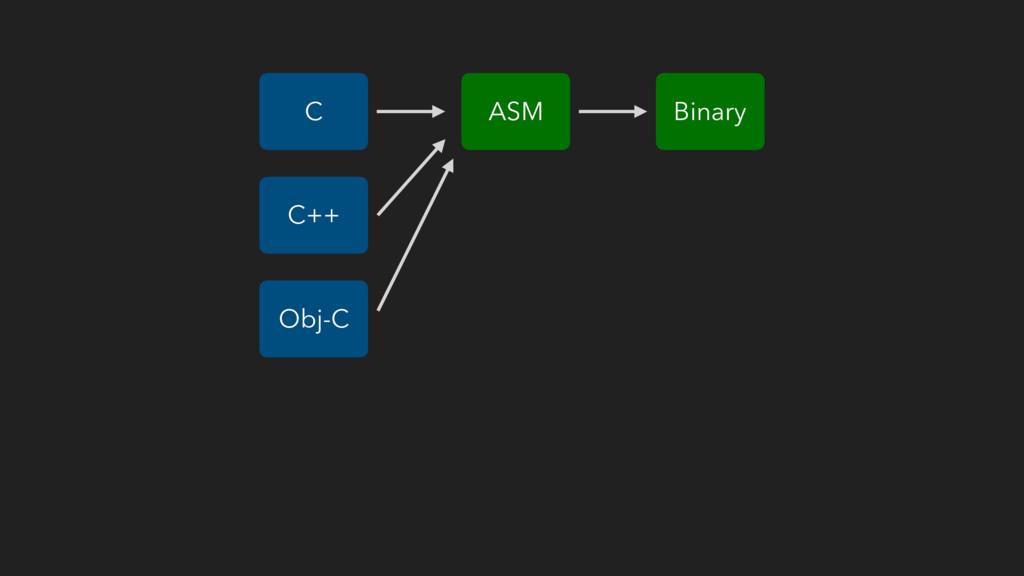 ASM C Binary C++ Obj-C