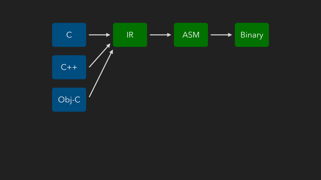 ASM C Binary C++ IR Obj-C