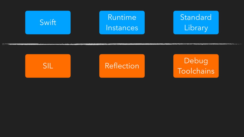 Swift Runtime Instances Standard Library SIL Re...