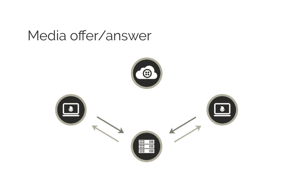 Media offer/answer