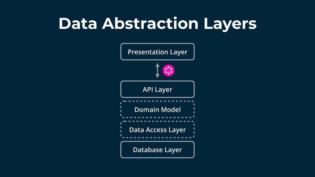 Data Abstraction Layers Presentation Layer API ...