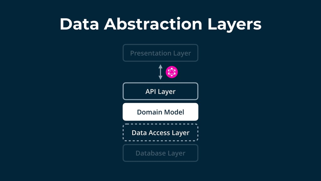 Data Abstraction Layers Domain Model Data Acces...