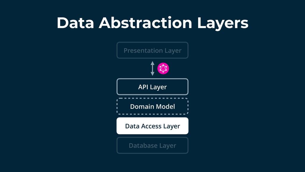 Data Abstraction Layers Domain Model API Layer ...