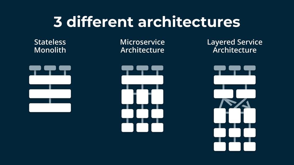 3 different architectures Stateless Monolith Mi...