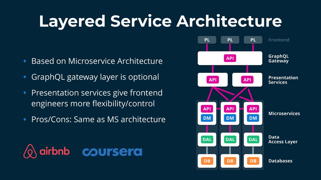 Layered Service Architecture • Based on Microse...