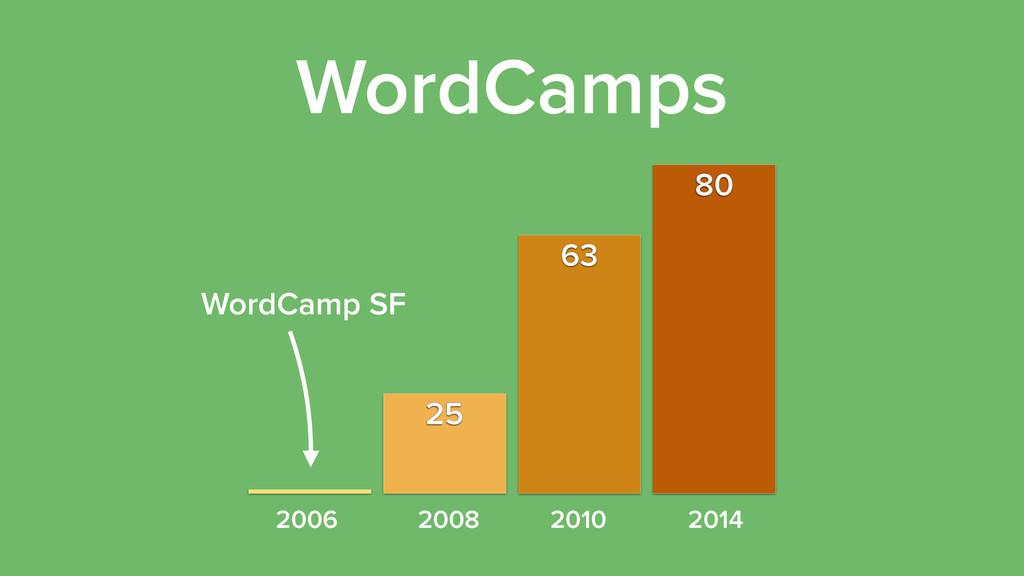 80 63 25 WordCamps 2006 2008 2010 2014 WordCamp...