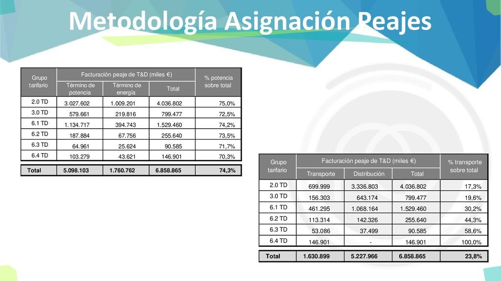 Metodología Asignación Peajes Facturación peaje...