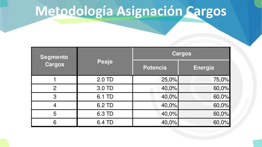Metodología Asignación Cargos Cargos Potencia E...