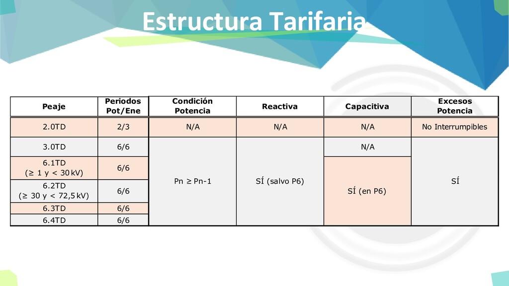 Estructura Tarifaria Peaje Periodos Pot/Ene Con...