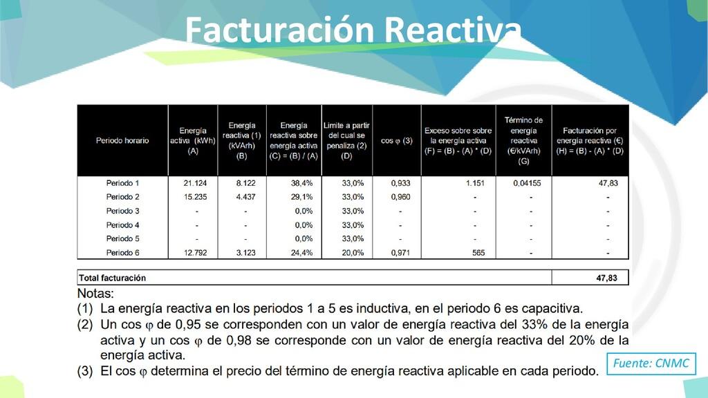 Facturación Reactiva Fuente: CNMC