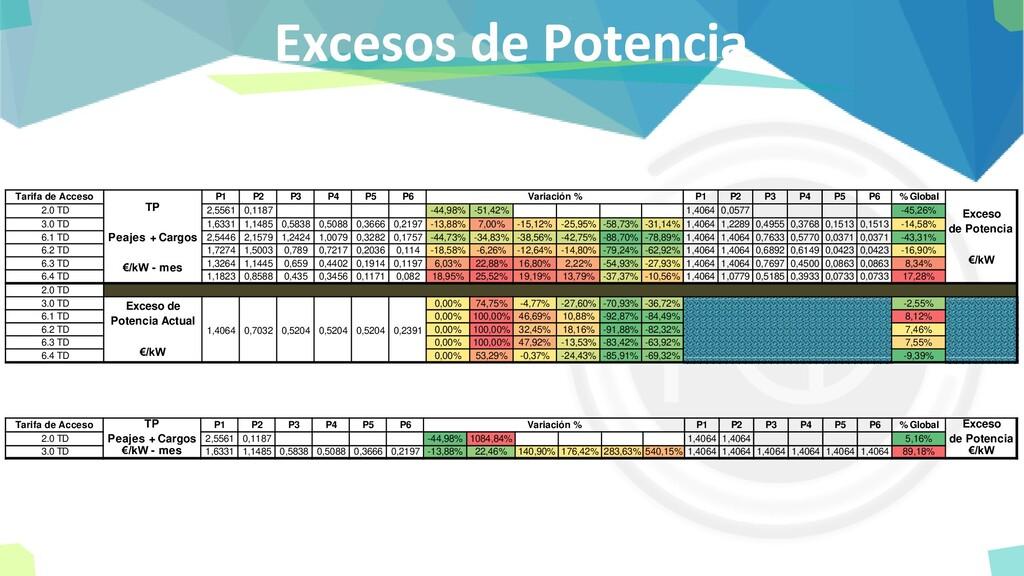 Excesos de Potencia Tarifa de Acceso P1 P2 P3 P...