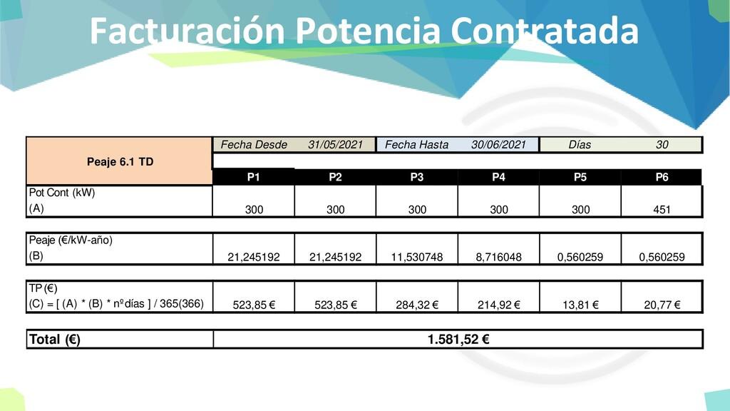 Facturación Potencia Contratada Fecha Desde 31/...