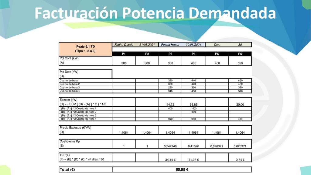 Facturación Potencia Demandada Fecha Desde 31/0...