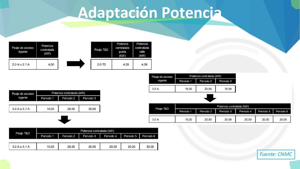 Adaptación Potencia Fuente: CNMC